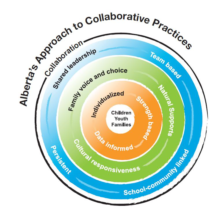 Albertas-Approach-to-Collaborative-Practices